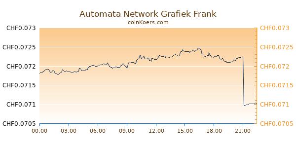 Automata Network Grafiek Vandaag