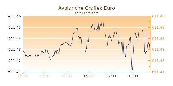Avalanche Grafiek Vandaag