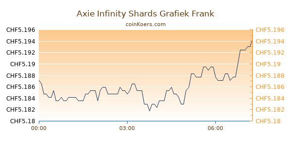 Axie Infinity Shards Grafiek Vandaag