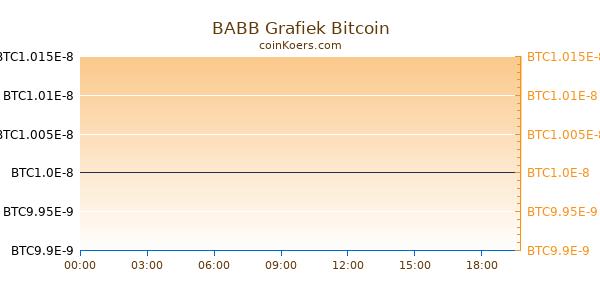 BABB Grafiek Vandaag