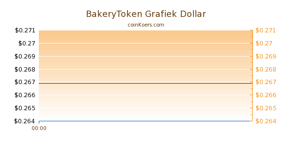 BakeryToken Grafiek Vandaag