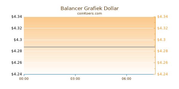 Balancer Grafiek Vandaag