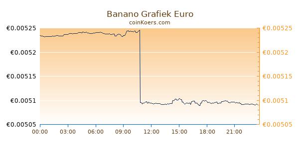 Banano Grafiek Vandaag