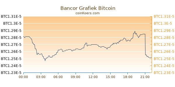Bancor Grafiek Vandaag