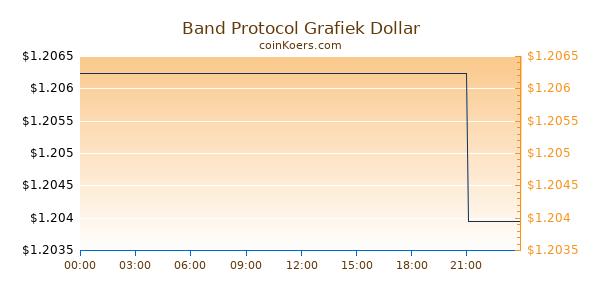 Band Protocol Grafiek Vandaag