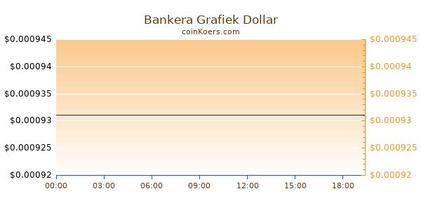 Bankera Grafiek Vandaag