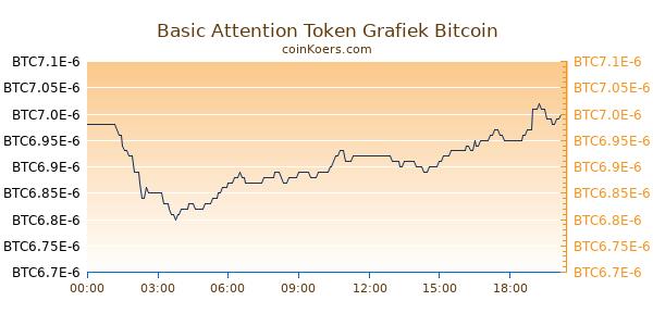 Basic Attention Token Grafiek Vandaag