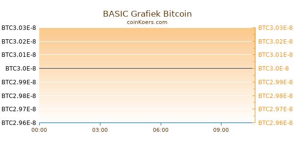 BASIC Grafiek Vandaag