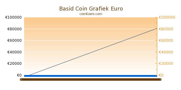 Basid Coin Grafiek Vandaag
