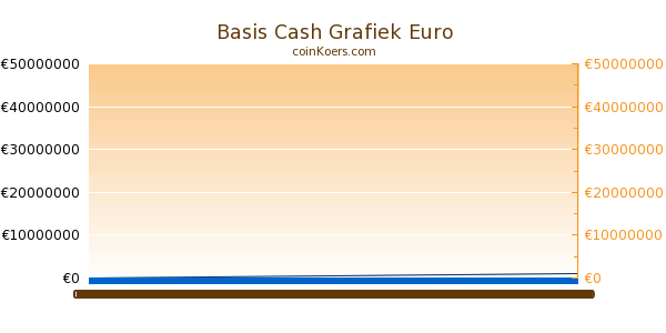 Basis Cash Grafiek Vandaag