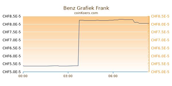Benz Grafiek Vandaag