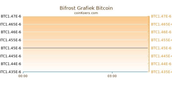 Bifrost Grafiek Vandaag