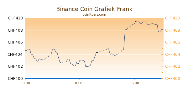 Binance Coin Grafiek Vandaag