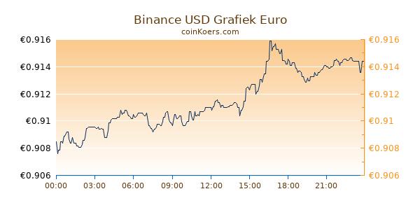 Binance USD Grafiek Vandaag