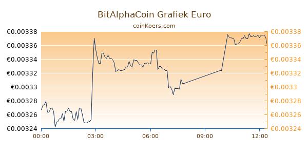 BitAlphaCoin Grafiek Vandaag