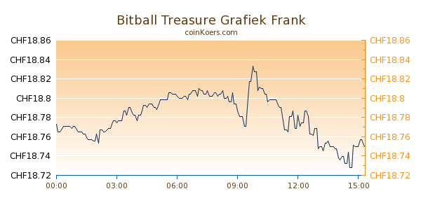 Bitball Treasure Grafiek Vandaag
