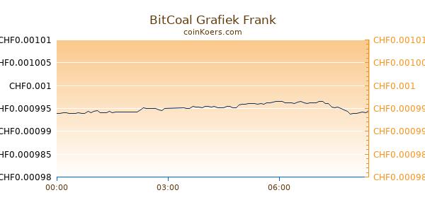 BitCoal Grafiek Vandaag