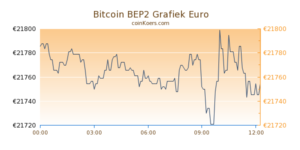 Bitcoin BEP2 Grafiek Vandaag