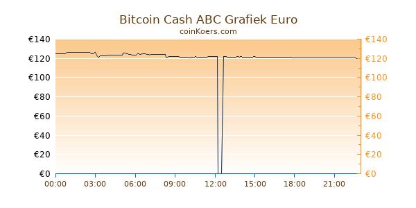 Bitcoin Cash ABC Grafiek Vandaag