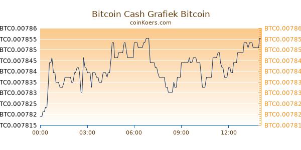 Bitcoin Cash Grafiek Vandaag