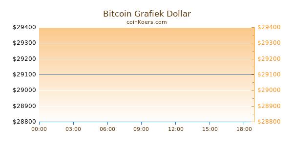 Bitcoin Grafiek Vandaag
