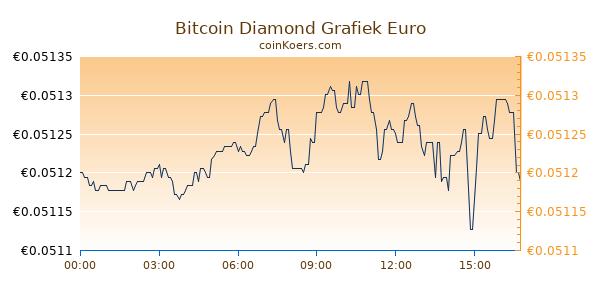Bitcoin Diamond Grafiek Vandaag