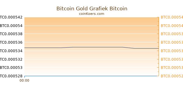 Bitcoin Gold Grafiek Vandaag