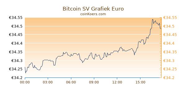 Bitcoin SV Grafiek Vandaag