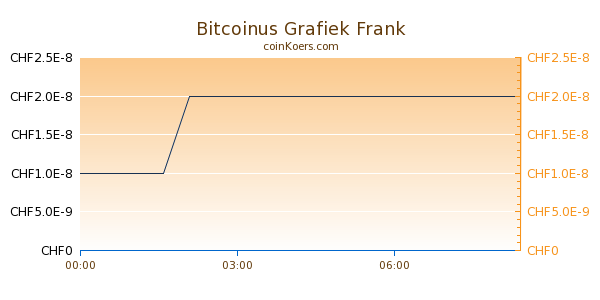 Bitcoinus Grafiek Vandaag