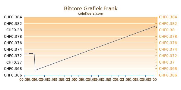 Bitcore Grafiek Vandaag