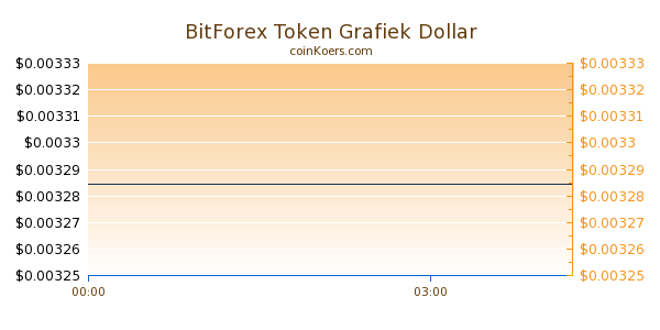 BitForex Token Grafiek Vandaag