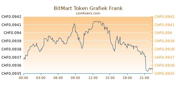 BitMart Token Grafiek Vandaag
