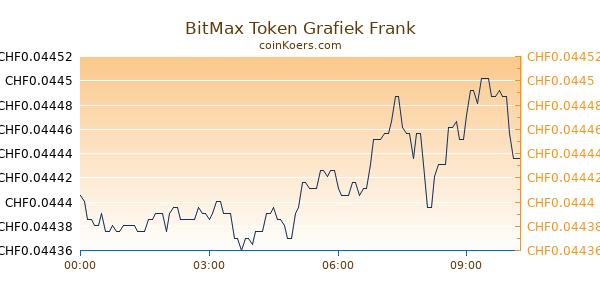 BitMax Token Grafiek Vandaag