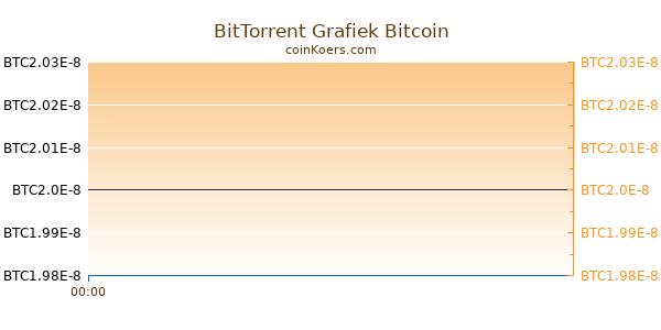 BitTorrent Grafiek Vandaag