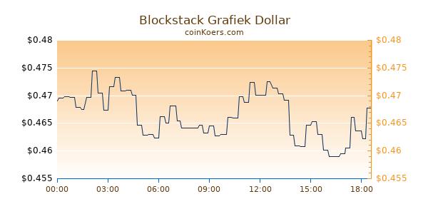 Blockstack Grafiek Vandaag
