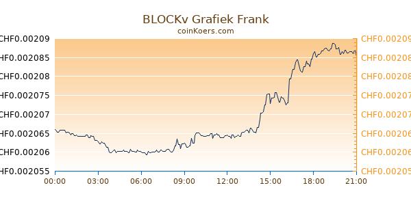 BLOCKv Grafiek Vandaag