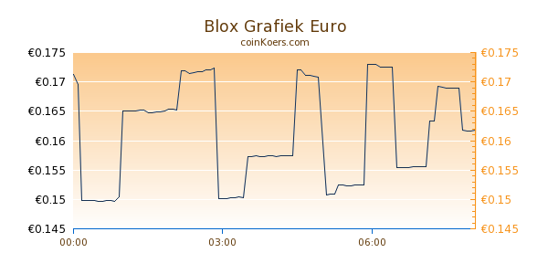 Blox Grafiek Vandaag