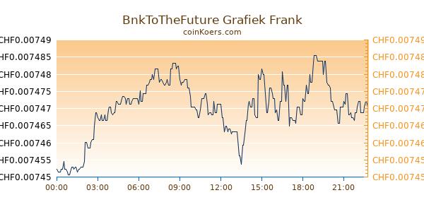 BnkToTheFuture Grafiek Vandaag