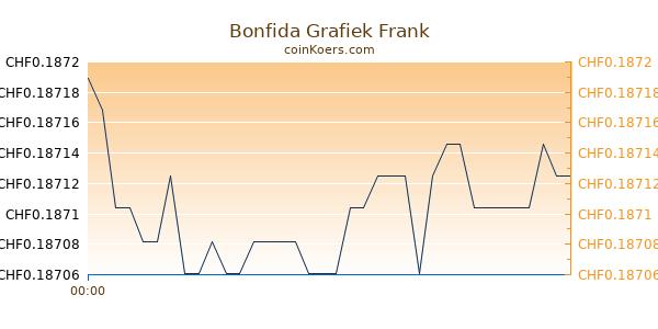 Bonfida Grafiek Vandaag