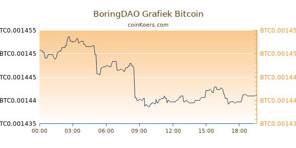 BoringDAO Grafiek Vandaag