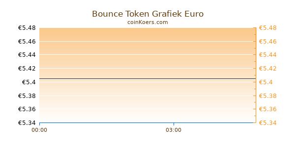 Bounce Token Grafiek Vandaag