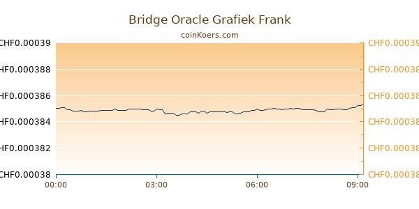 Bridge Oracle Grafiek Vandaag