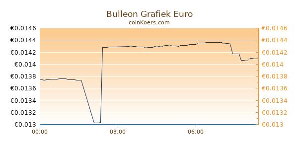 Bulleon Grafiek Vandaag
