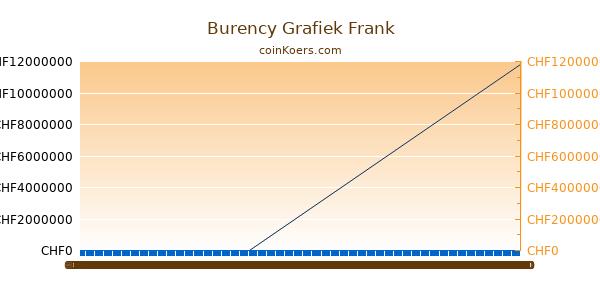 Burency Grafiek Vandaag