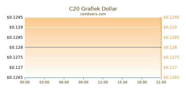 C20 Grafiek Vandaag