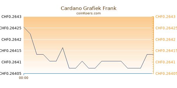 Cardano Grafiek Vandaag
