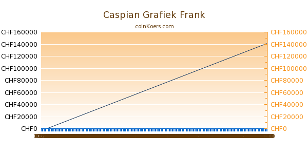 Caspian Grafiek Vandaag