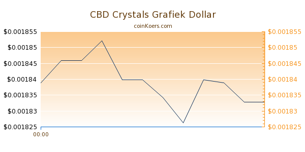 CBD Crystals Grafiek Vandaag