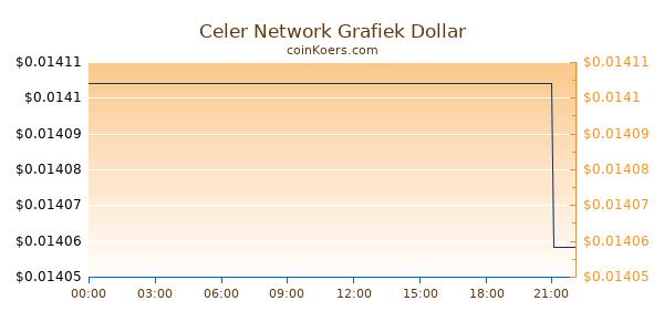 Celer Network Grafiek Vandaag