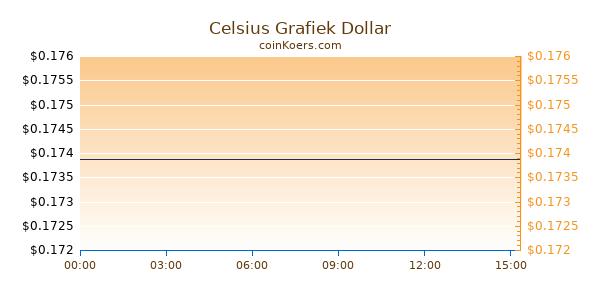 Celsius Grafiek Vandaag